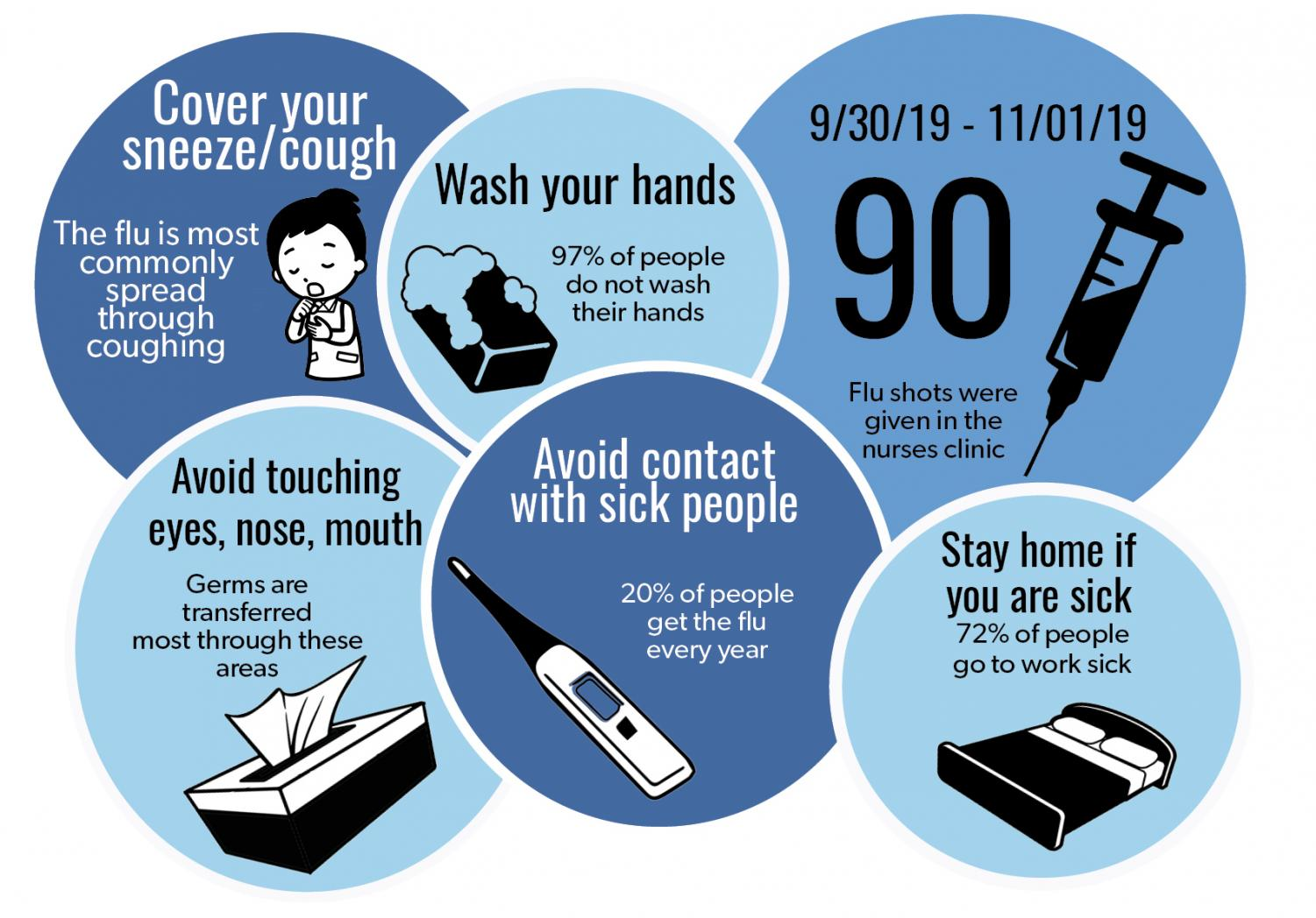 According to nurse practitioner Amber Hunziker, good hygiene and routine hand washing can aid in the prevention of the flu spreading.