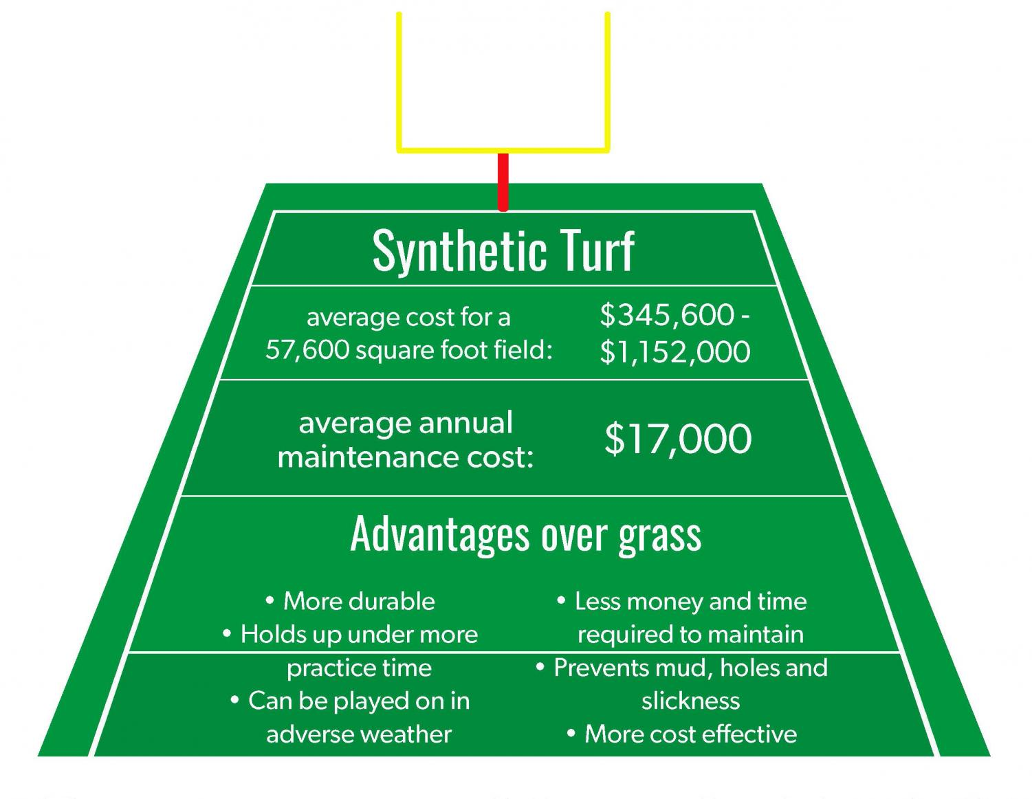 The district is researching the process to potentially replacing the turf at Hutchison Field.