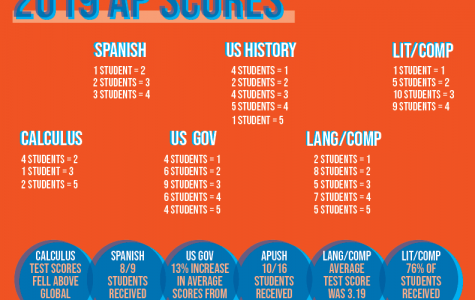 AP test scores increased in 2019
