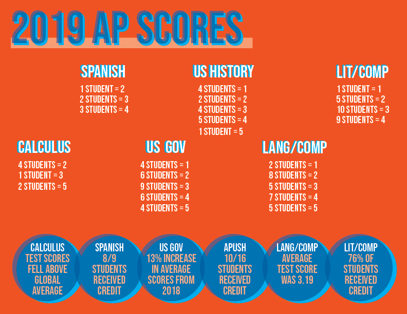 AP+test+scores+increased+in+2019